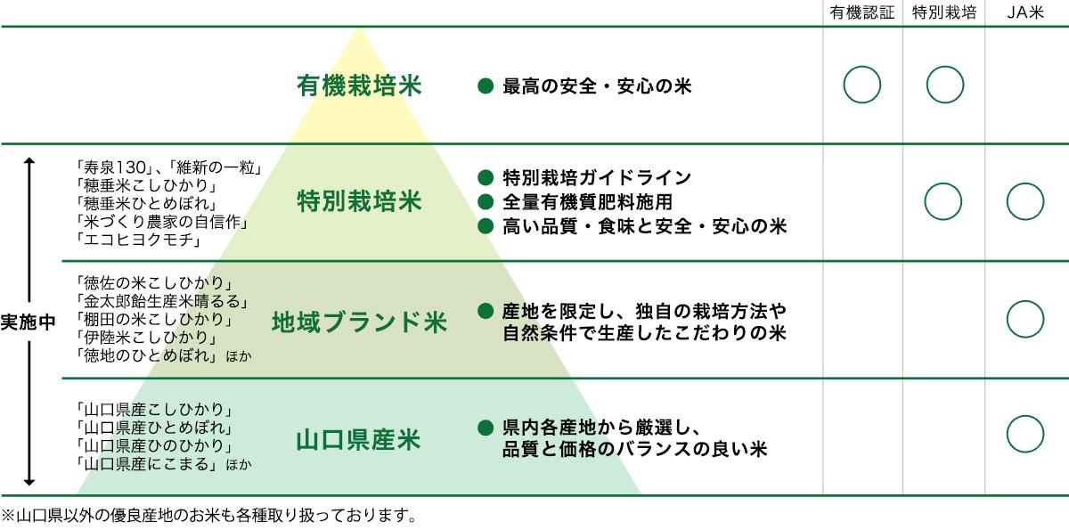 ピラミッド図:みずほ米契約栽培の基本方針