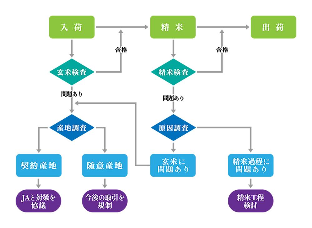 図:品質管理サイクル