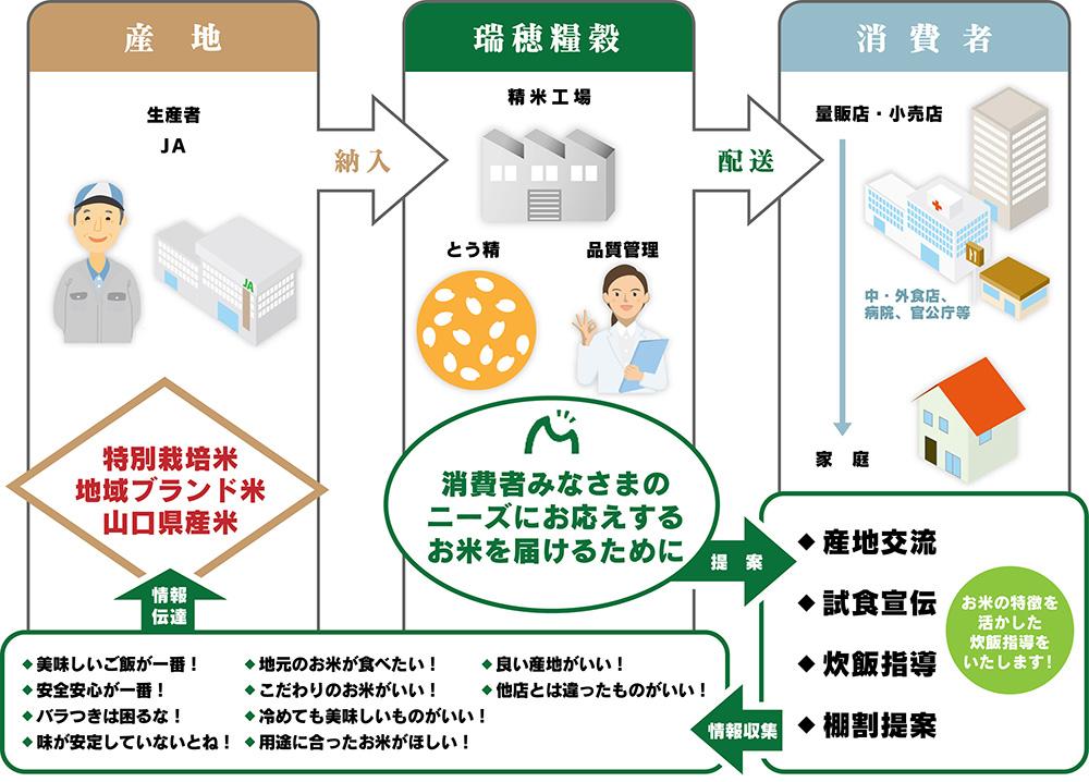 図:産地・みずほ・消費者の循環図